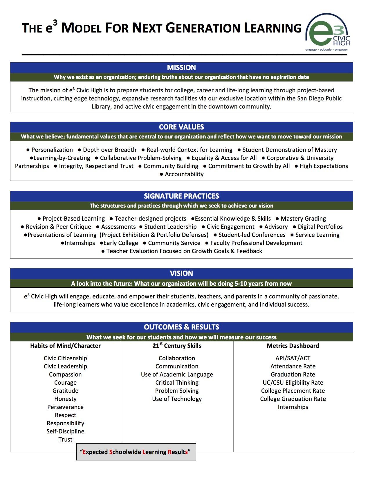 Biomedical Engineering Curriculum Curriculum E3 Civic High School